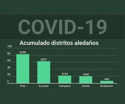 NOTICIA RELACIONADA: Coronavirus: Se informaron 69 nuevos positivos, la cifra diaria más alta para Campana...